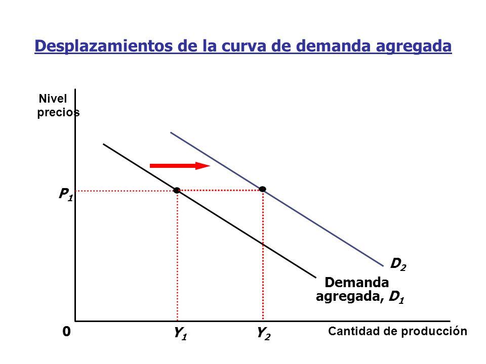 Desplazamientos de la curva de demanda agregada Cantidad de producción Nivel precios 0 Demanda agregada, D 1 P1P1 Y1Y1 D2D2 Y2Y2