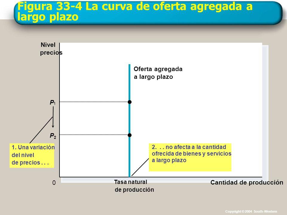 Figura 33-4 La curva de oferta agregada a largo plazo Cantidad de producción Tasa natural de producción Nivel precios 0 Oferta agregada a largo plazo