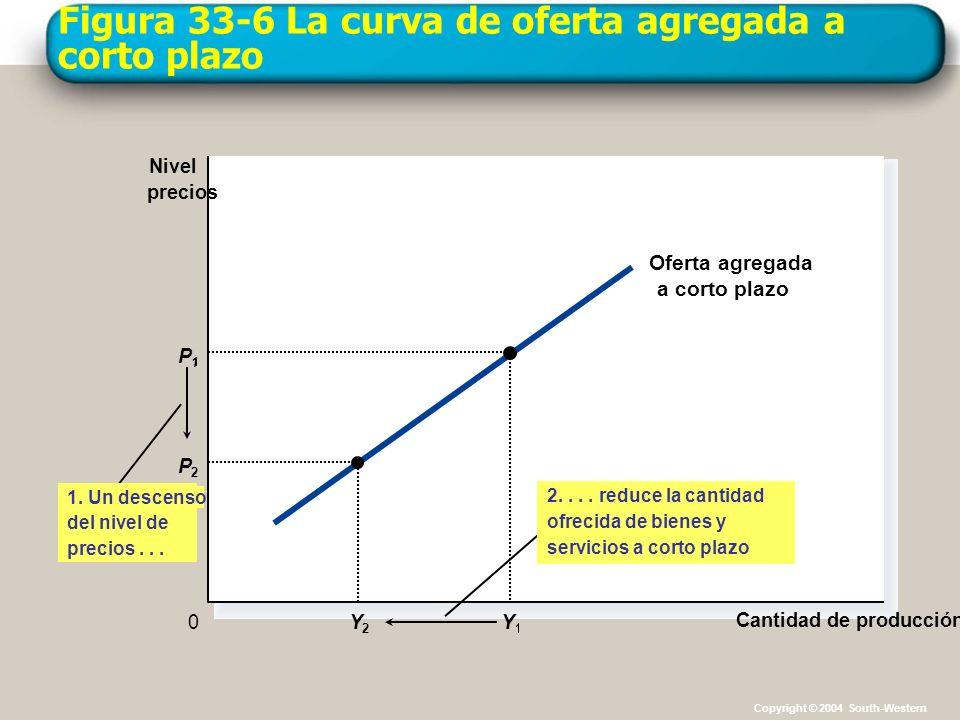 Figura 33-6 La curva de oferta agregada a corto plazo Cantidad de producción Nivel precios 0 Oferta agregada a corto plazo 1. Un descenso del nivel de