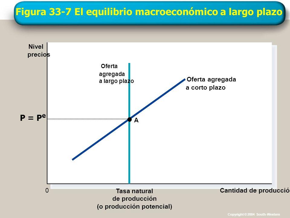 Figura 33-7 El equilibrio macroeconómico a largo plazo Tasa natural de producción (o producción potencial) Cantidad de producción Nivel precios 0 Ofer