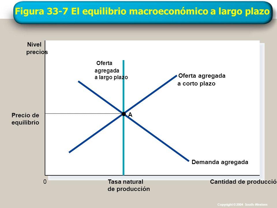 Figura 33-7 El equilibrio macroeconómico a largo plazo Tasa natural de producción Cantidad de producción Nivel precios 0 Oferta agregada a corto plazo