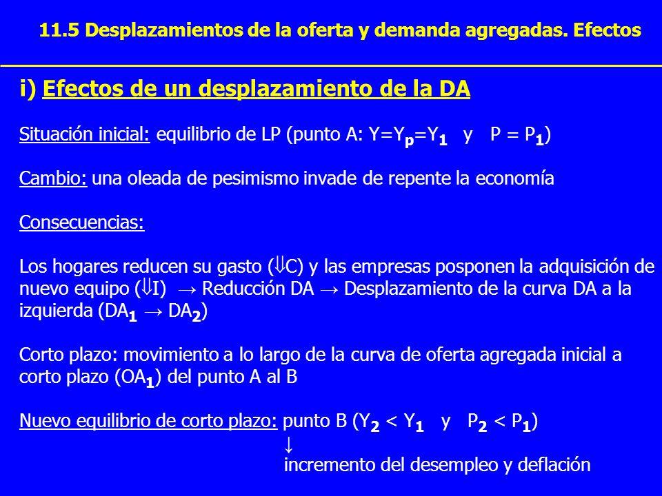 11.5 Desplazamientos de la oferta y demanda agregadas. Efectos i) Efectos de un desplazamiento de la DA Situación inicial: equilibrio de LP (punto A: