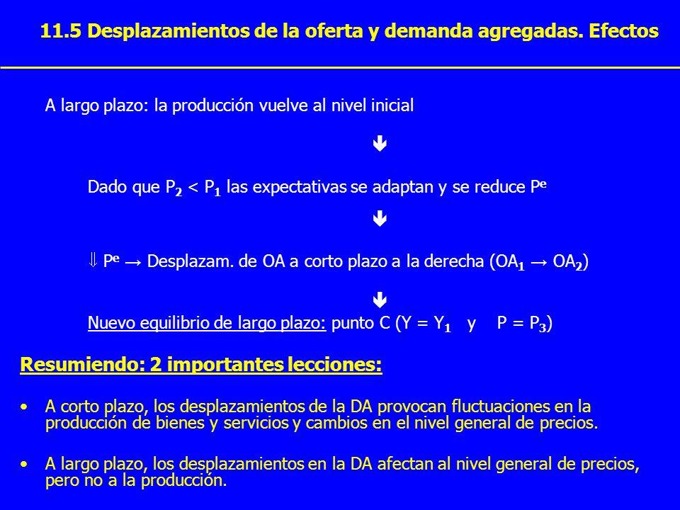 11.5 Desplazamientos de la oferta y demanda agregadas. Efectos A largo plazo: la producción vuelve al nivel inicial Dado que P 2 < P 1 las expectativa