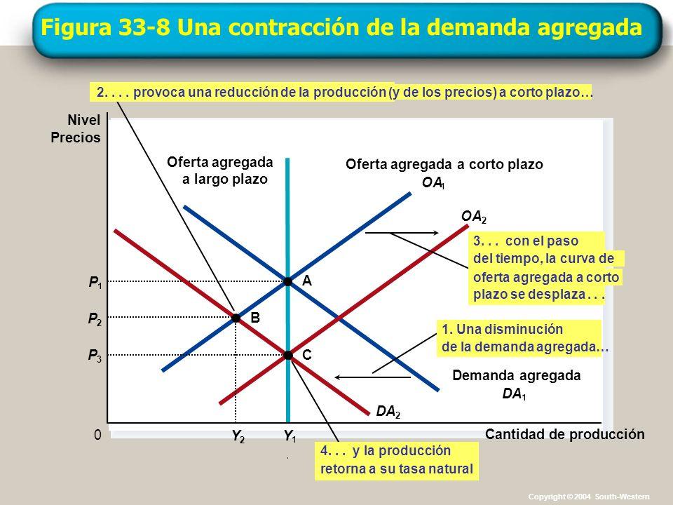 Figura 33-8 Una contracción de la demanda agregada Cantidad de producción Nivel Precios 0 Oferta agregada a corto plazo OA Oferta agregada a largo pla