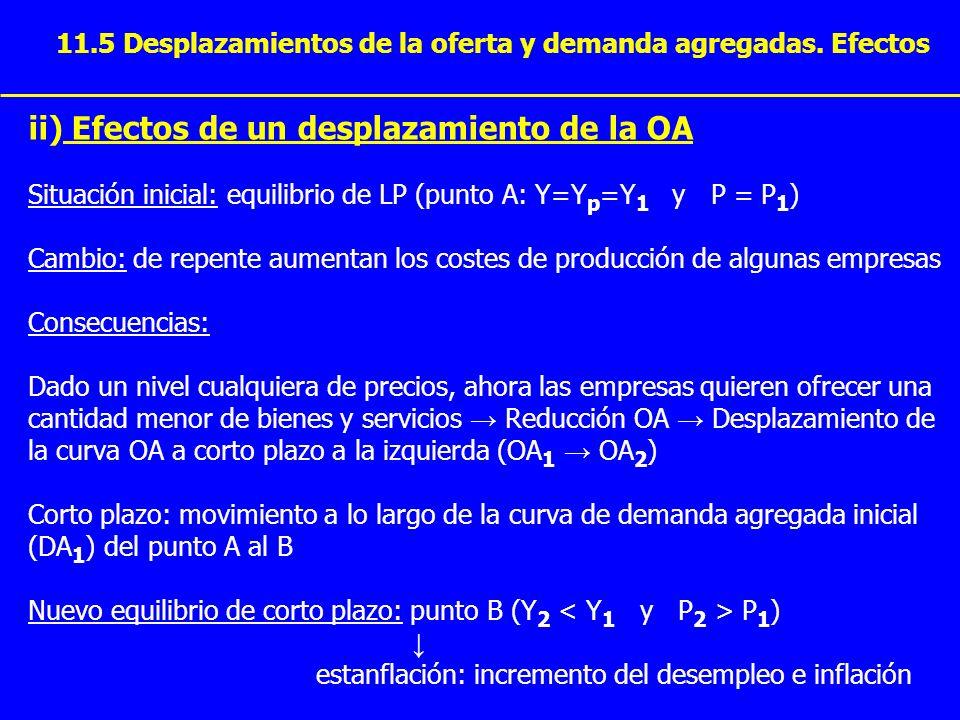 11.5 Desplazamientos de la oferta y demanda agregadas. Efectos ii) Efectos de un desplazamiento de la OA Situación inicial: equilibrio de LP (punto A: