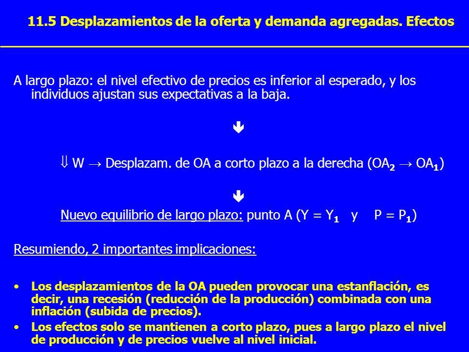 11.5 Desplazamientos de la oferta y demanda agregadas. Efectos A largo plazo: el nivel efectivo de precios es inferior al esperado, y los individuos a