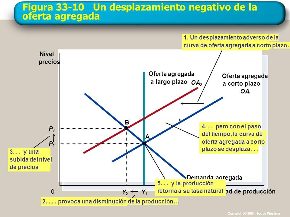 Figura 33-10 Un desplazamiento negativo de la oferta agregada Cantidad de producción Nivel precios 0 Demanda agregada 3... y una subida del nivel de p