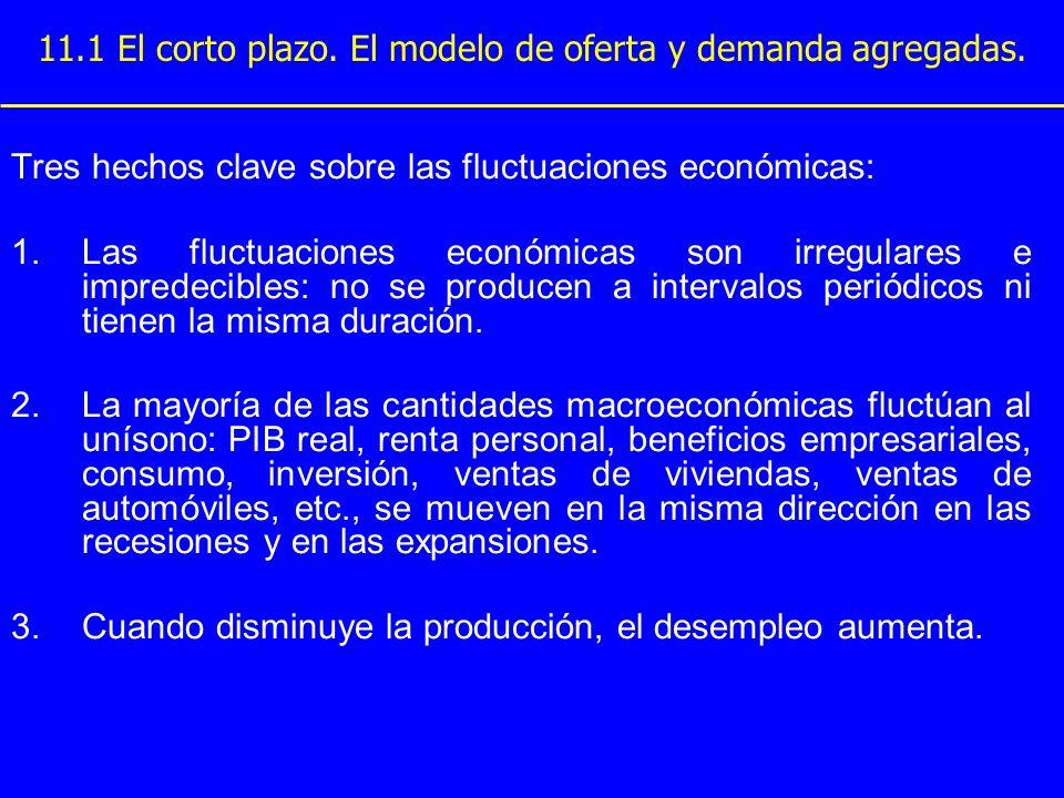 Figura 33-1 Un vistazo a las fluctuaciones económicas a corto plazo Miles de millones de $ de 1996 PIB real (a) PIB real $10,000 9,000 8,000 7,000 6,000 5,000 4,000 3,000 2,000 19651970197519801985199019952000 Copyright © 2004 South-Western