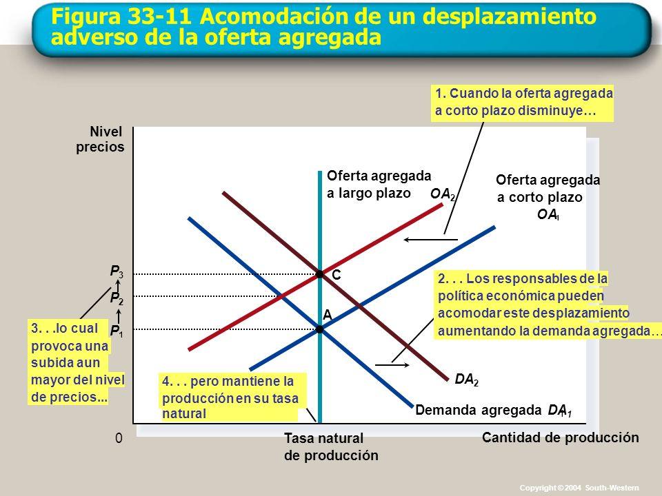 Figura 33-11 Acomodación de un desplazamiento adverso de la oferta agregada Cantidad de producción Tasa natural de producción Nivel precios 0 Oferta a