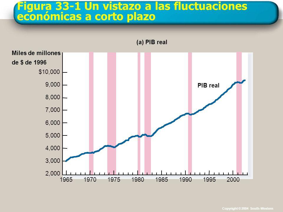 Figura 33-1 Un vistazo a las fluctuaciones económicas a corto plazo Miles de millones de $ de 1996 (b) Gasto de inversión $1,800 1,600 1,400 1,200 1,000 800 600 400 200 19651970197519801985199019952000 Investment spending Copyright © 2004 South-Western