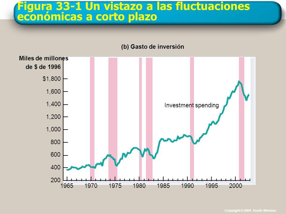 Figura 33-1 Un vistazo a las fluctuaciones económicas a corto plazo Porcentaje de la población activa (c) Tasa de desempleo 0 2 4 6 8 10 12 19651970197519801985199019952000 Tasa de desempleo Copyright © 2004 South-Western
