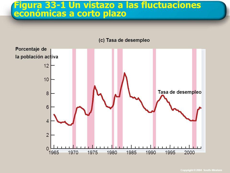 Figura 33-10 Un desplazamiento negativo de la oferta agregada Cantidad de producción Nivel precios 0 Demanda agregada 3...