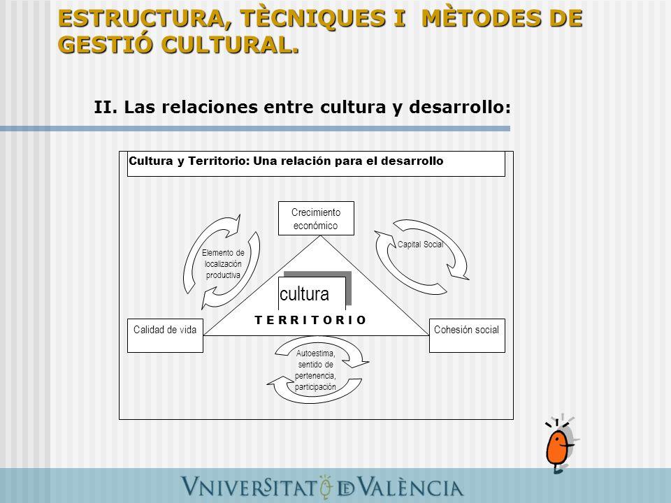 Crecimiento económico Calidad de vidaCohesión social cultura T E R R I T O R I O Elemento de localización productiva Capital Social Autoestima, sentid