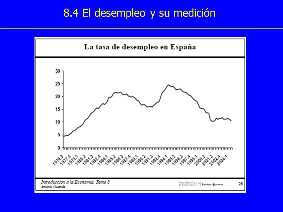 8.4 El desempleo y su medición