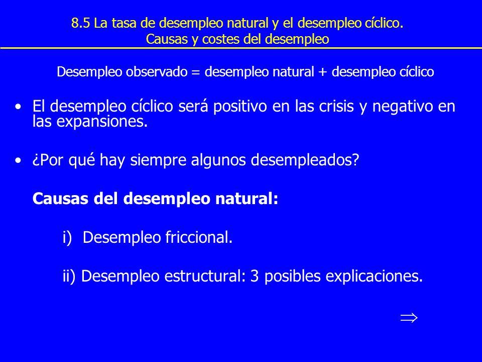 8.5 La tasa de desempleo natural y el desempleo cíclico. Causas y costes del desempleo Desempleo observado = desempleo natural + desempleo cíclico El