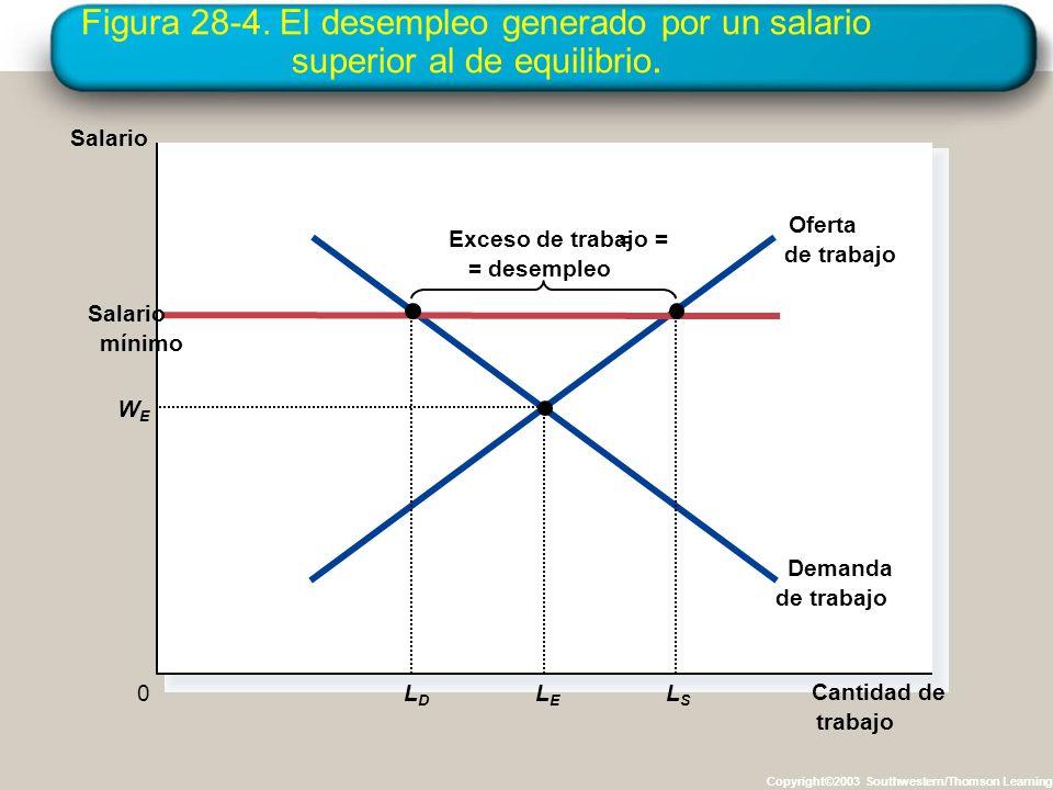 Figura 28-4. El desempleo generado por un salario superior al de equilibrio. Copyright©2003 Southwestern/Thomson Learning Cantidad de trabajo 0 Exceso