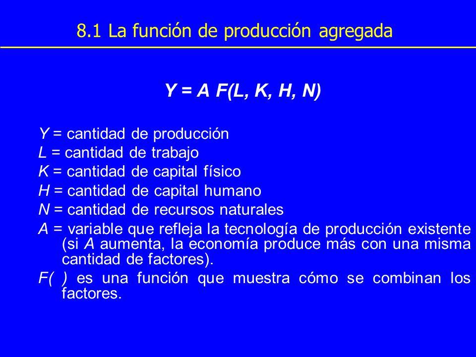 8.1 La función de producción agregada Si la función tiene rendimientos constantes de escala, esto implica que si multiplicamos por un número cualquiera los factores, entonces la producción queda multiplicada por el mismo número : x Y = A F( x L, x K, x H, x N) Si la función tiene rendimientos de escala, y consideramos x = 1 / L, entonces podemos escribir: Y/L = A F(1, K/L, H/L, N/L)