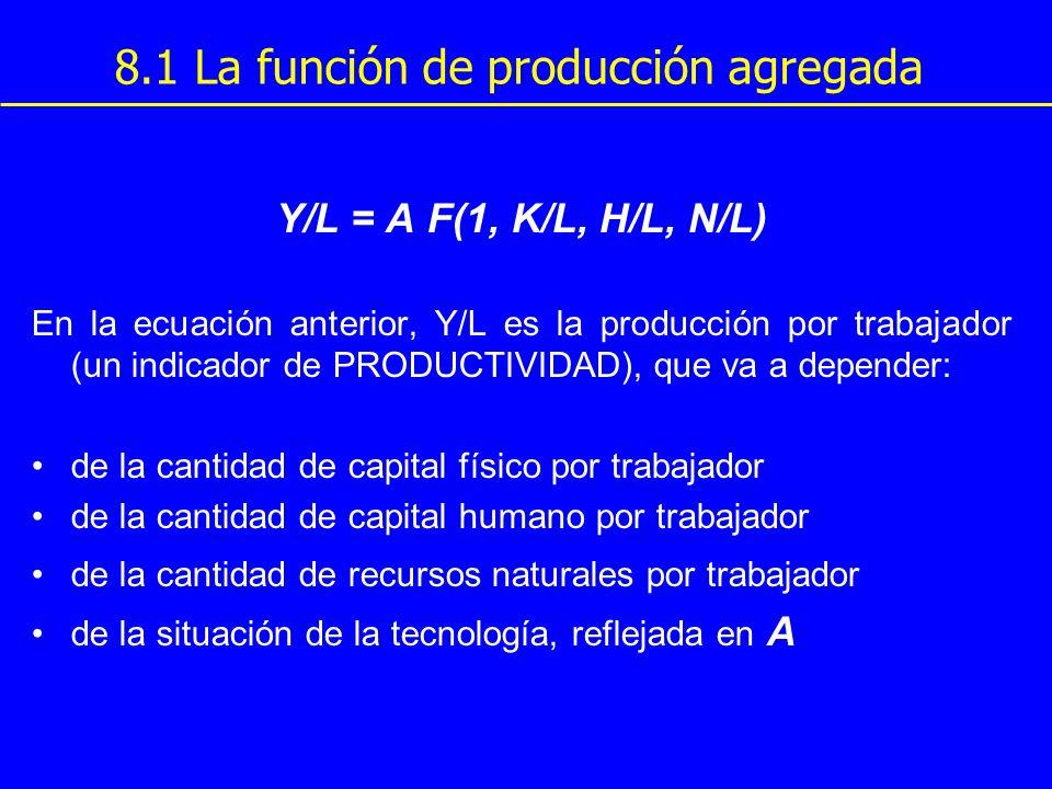 8.1 La función de producción agregada Y/L = A F(1, K/L, H/L, N/L) En la ecuación anterior, Y/L es la producción por trabajador (un indicador de PRODUC