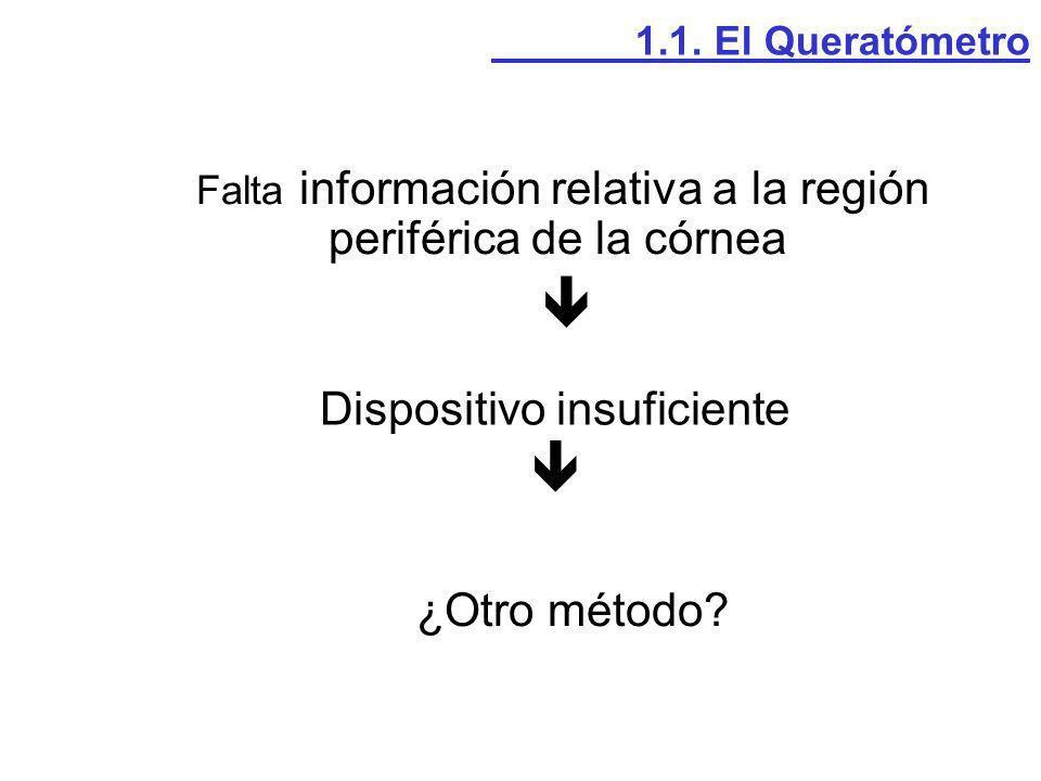Dispositivo insuficiente Falta información relativa a la región periférica de la córnea ¿Otro método? 1.1. El Queratómetro