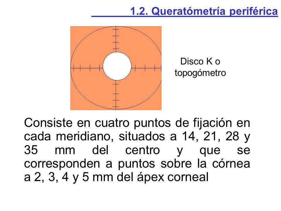 Consiste en cuatro puntos de fijación en cada meridiano, situados a 14, 21, 28 y 35 mm del centro y que se corresponden a puntos sobre la córnea a 2,