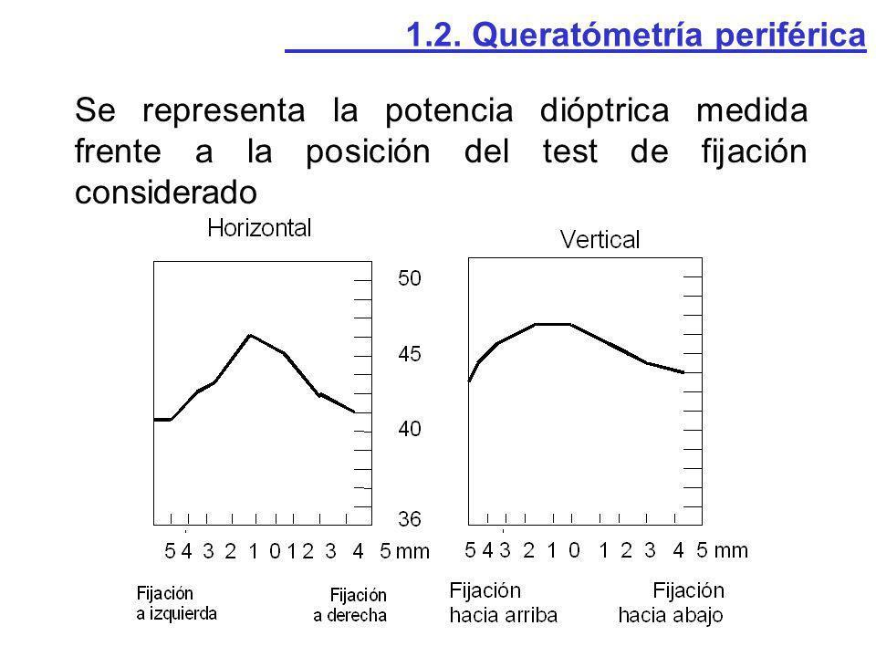 Se representa la potencia dióptrica medida frente a la posición del test de fijación considerado 1.2. Queratómetría periférica