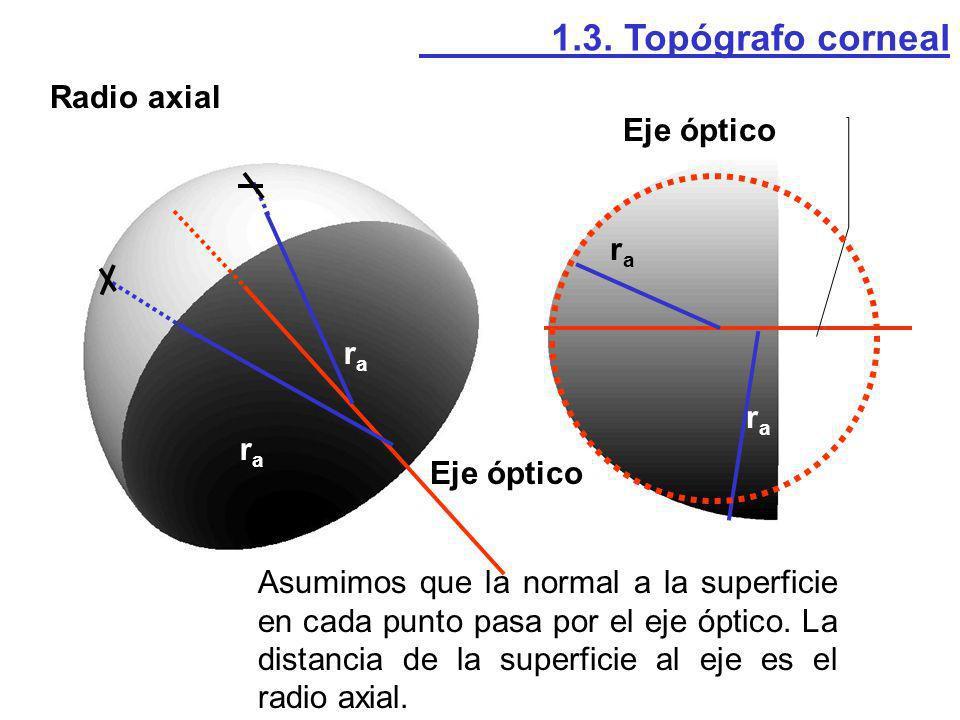 Radio axial 1.3. Topógrafo corneal rara rara rara rara Eje óptico Asumimos que la normal a la superficie en cada punto pasa por el eje óptico. La dist