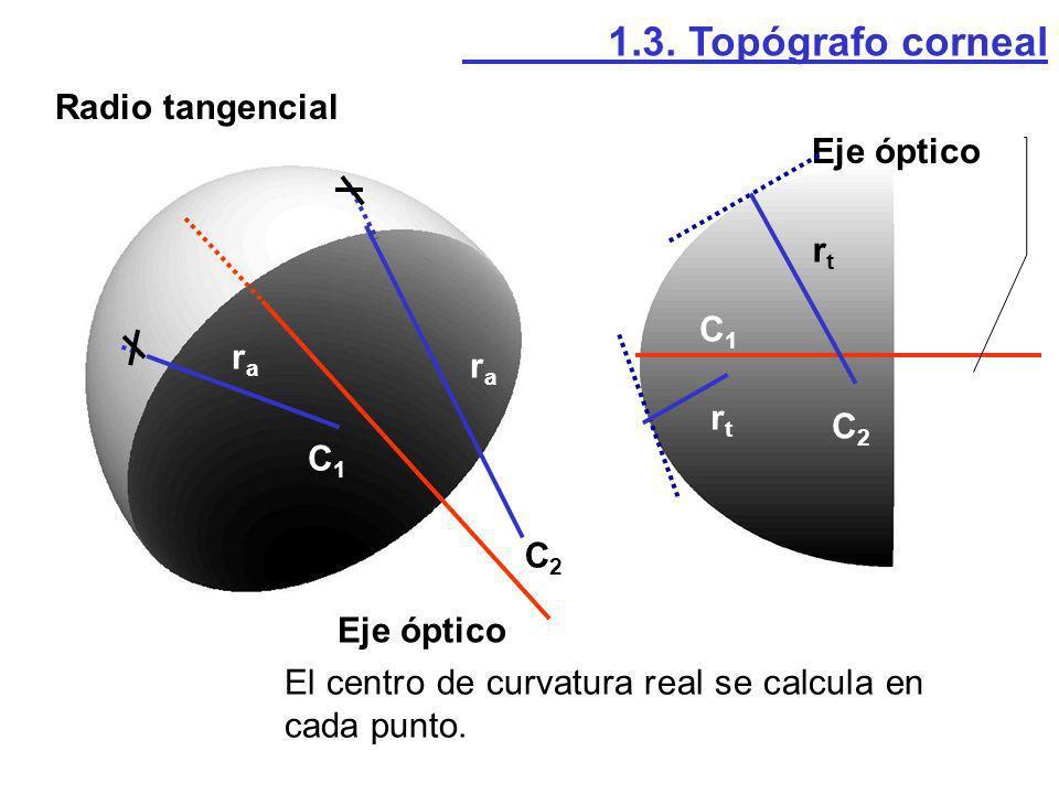 Radio tangencial 1.3. Topógrafo corneal Eje óptico rara rara rtrt rtrt C1C1 C2C2 C1C1 C2C2 El centro de curvatura real se calcula en cada punto.