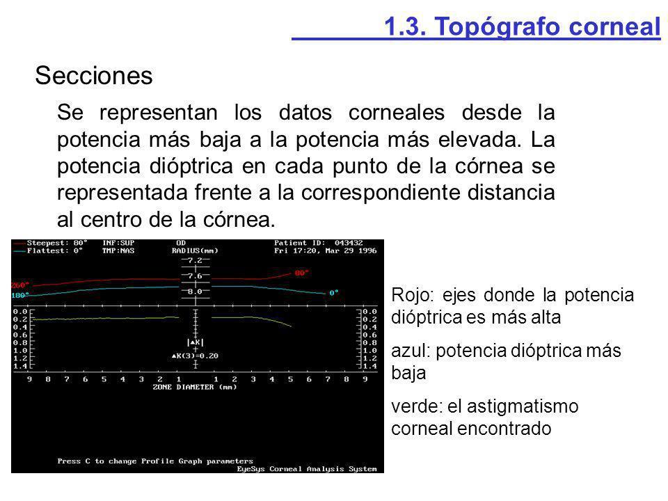 Secciones Se representan los datos corneales desde la potencia más baja a la potencia más elevada. La potencia dióptrica en cada punto de la córnea se