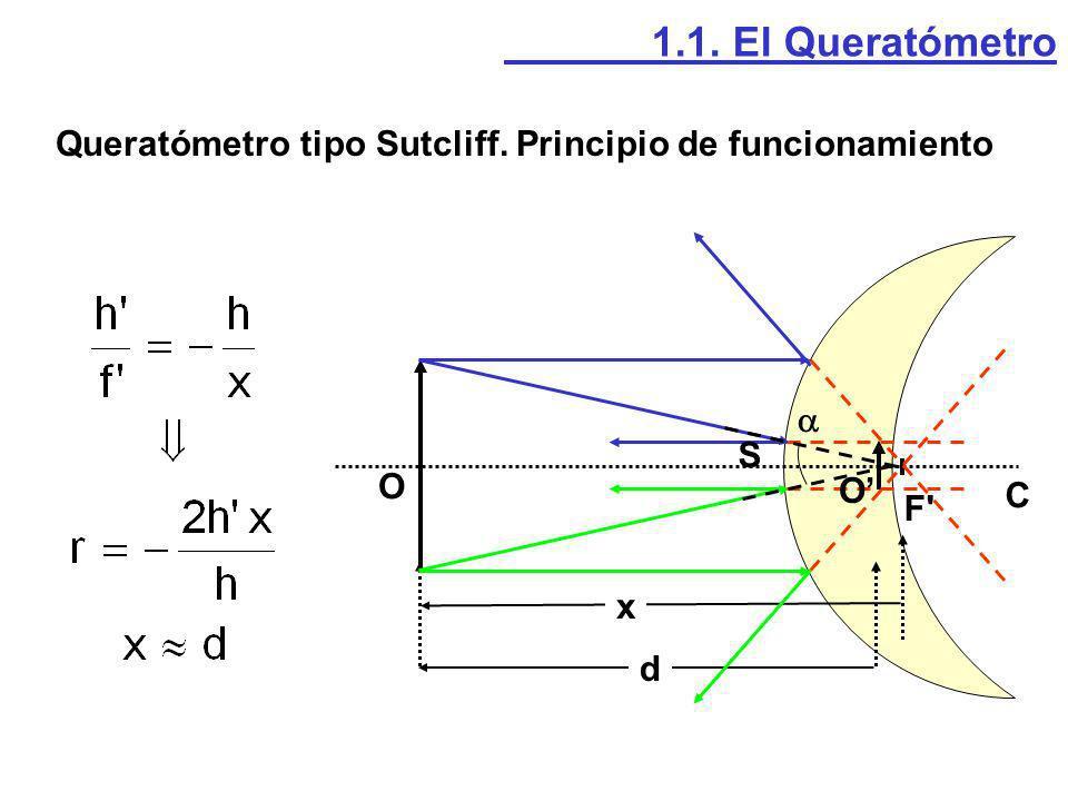 1.1.El Queratómetro Plano de la imagen corneana O L1L1 L2L2 O Retículo Queratómetro tipo Sutcliff.