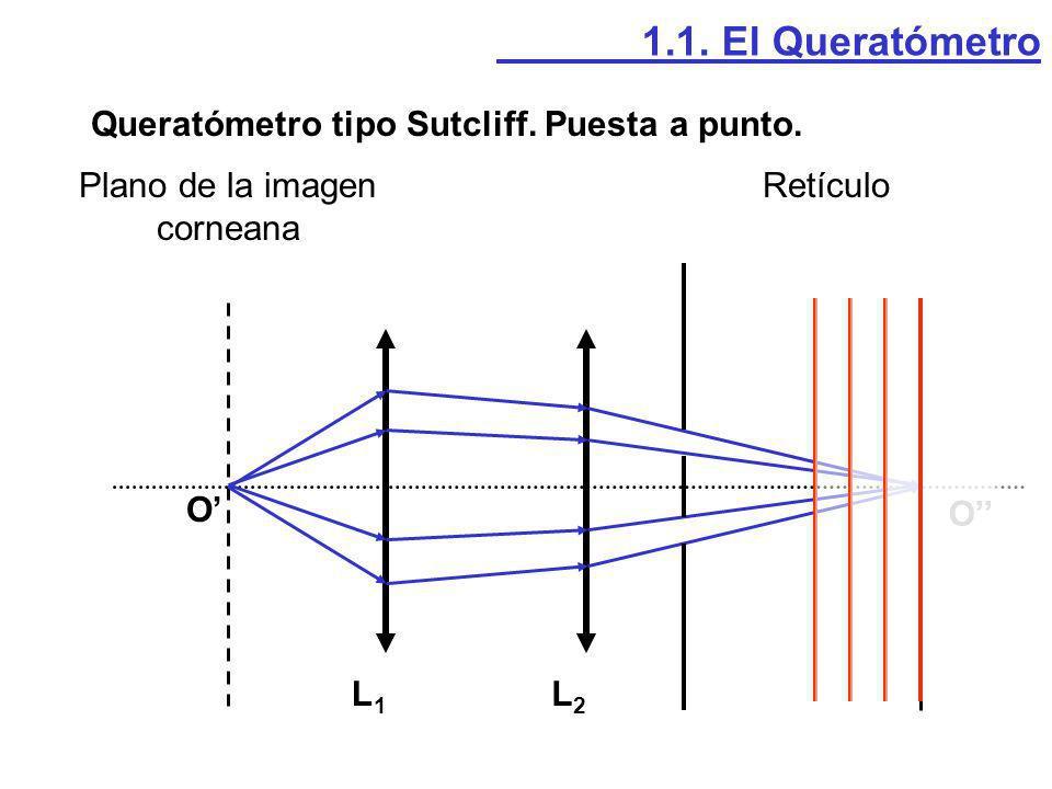 O Prisma O2O2 L D L=h=Dtan((n-1)A) Queratómetro tipo Sutcliff. Medida. 1.1. El Queratómetro