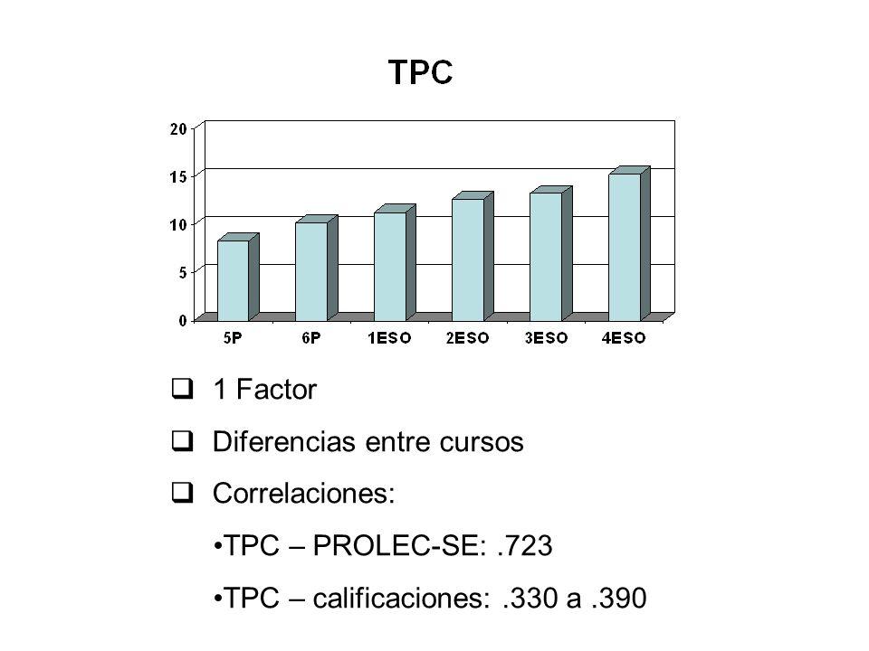 1 Factor Diferencias entre cursos Correlaciones: TPC – PROLEC-SE:.723 TPC – calificaciones:.330 a.390