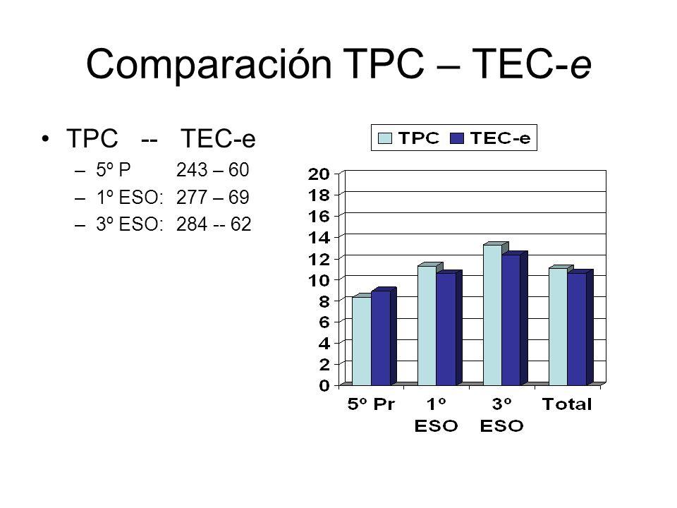 Comparación TPC – TEC-e TPC -- TEC-e –5º P 243 – 60 –1º ESO: 277 – 69 –3º ESO: 284 -- 62