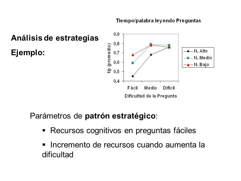 Parámetros de patrón estratégico: Recursos cognitivos en preguntas fáciles Incremento de recursos cuando aumenta la dificultad Análisis de estrategias