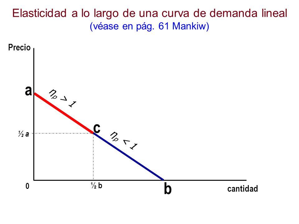 a cantidad ½ a 0 Precio b Elasticidad a lo largo de una curva de demanda lineal (véase en pág. 61 Mankiw) c ½ b η p > 1 η p < 1