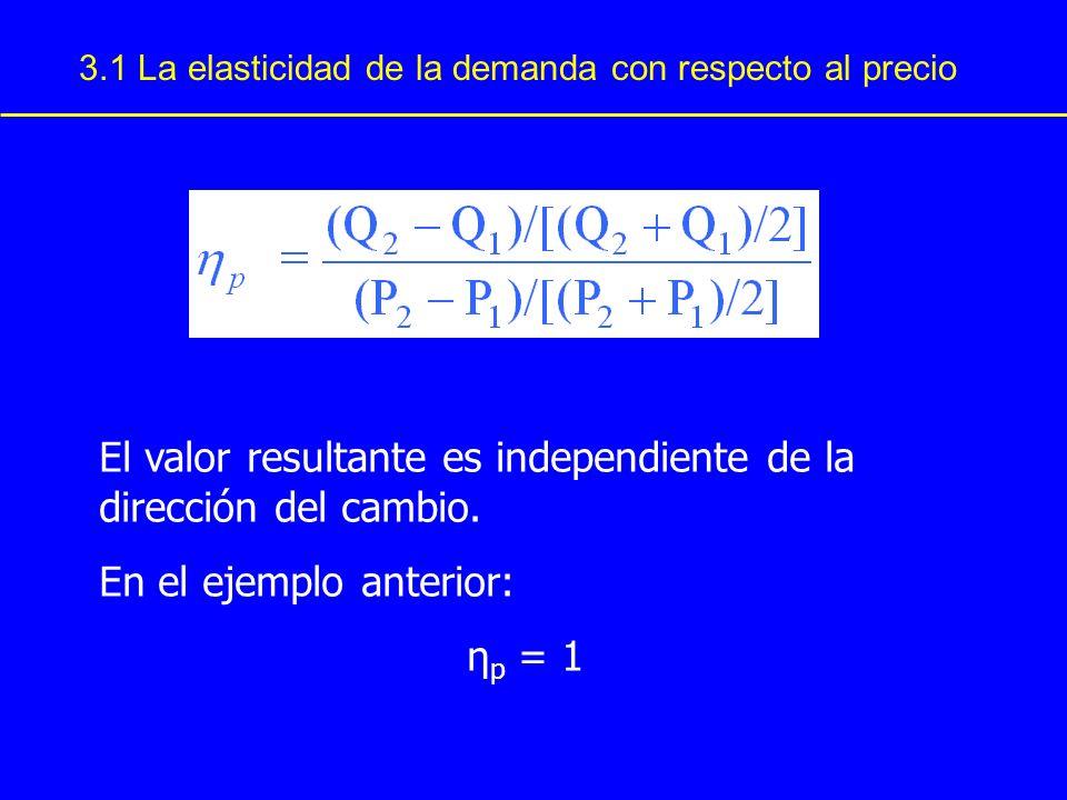 3.1 La elasticidad de la demanda con respecto al precio El valor resultante es independiente de la dirección del cambio. En el ejemplo anterior: η p =