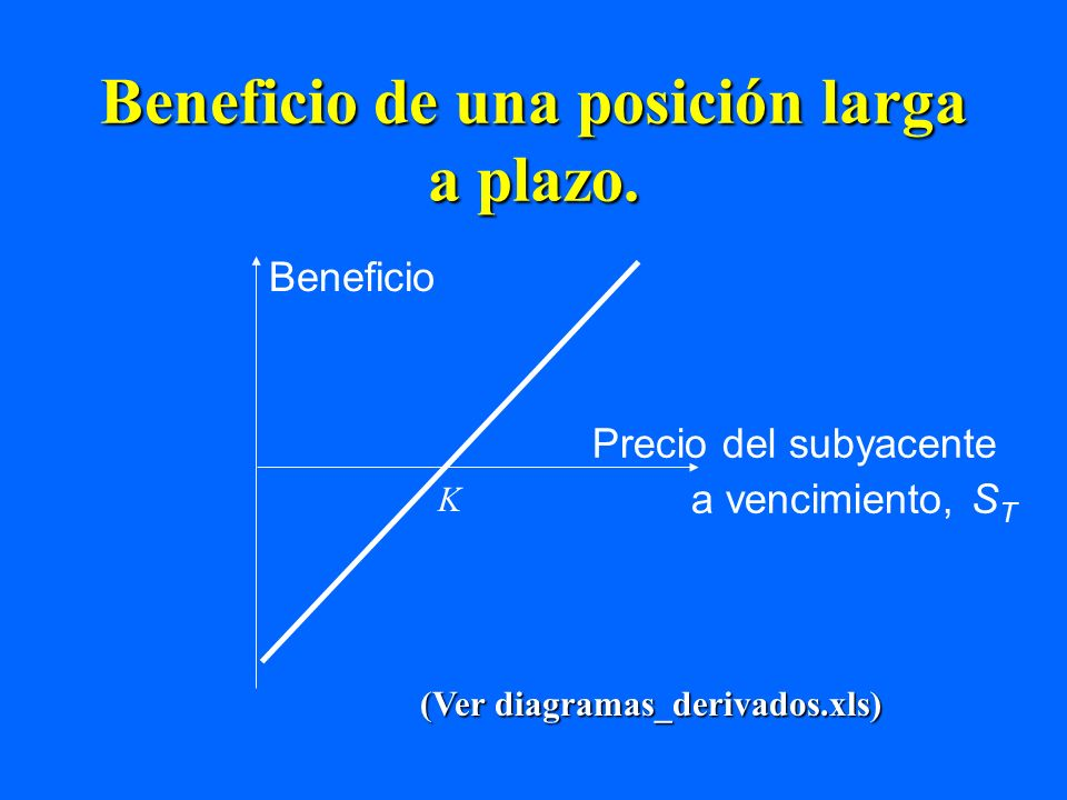 Beneficio de una posición larga a plazo. Beneficio Precio del subyacente a vencimiento, S T K (Ver diagramas_derivados.xls)