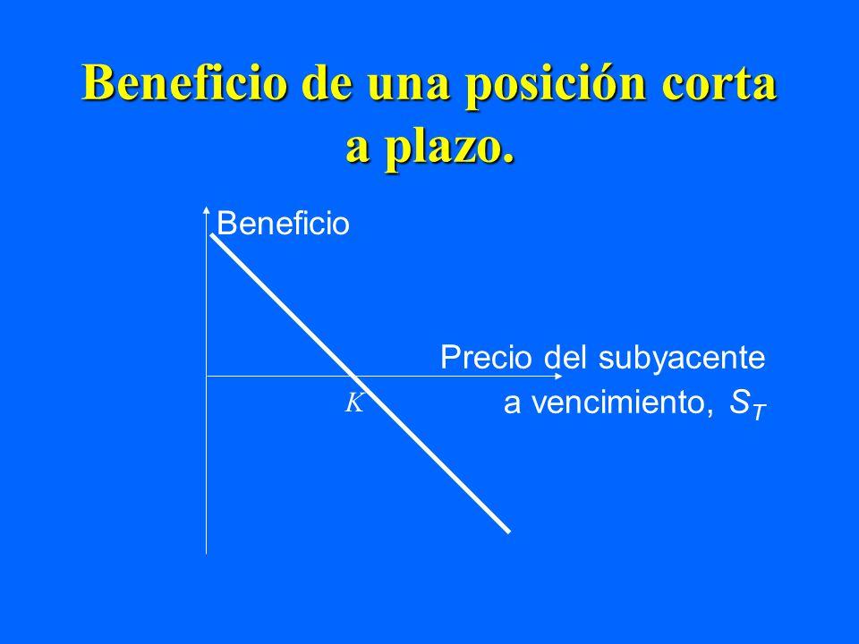 Beneficio de una posición corta a plazo. Beneficio Precio del subyacente a vencimiento, S T K