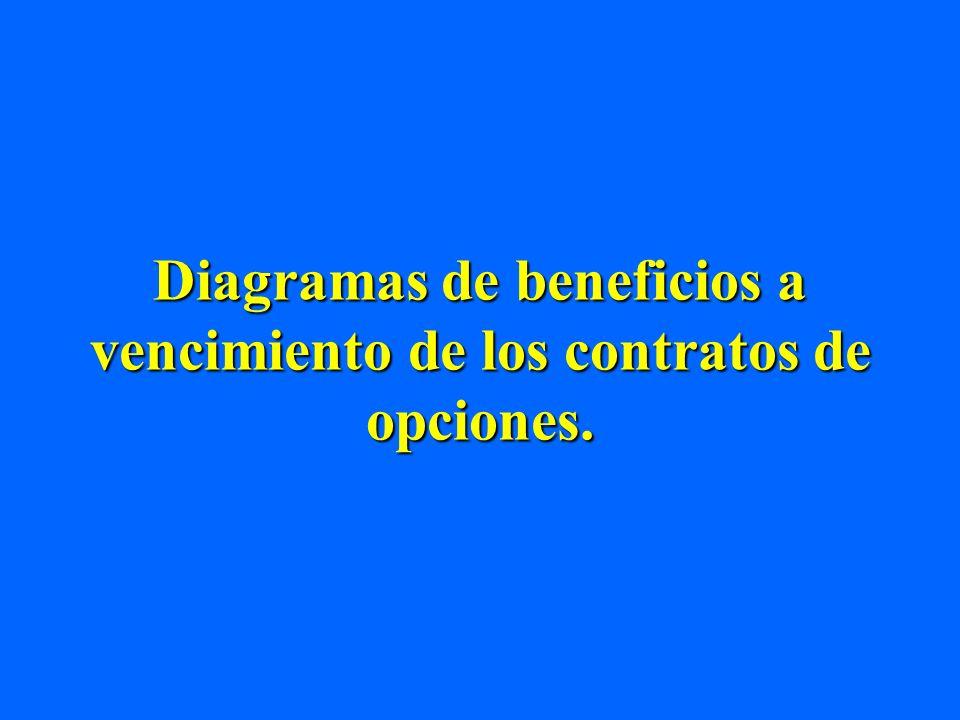 Diagramas de beneficios a vencimiento de los contratos de opciones.