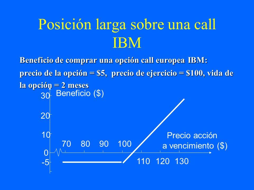 Posición larga sobre una call IBM Beneficio de comprar una opción call europea IBM: precio de la opción = $5, precio de ejercicio = $100, vida de la o