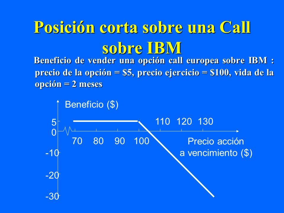 Posición larga sobre una put sobre Exxon Beneficio de comprar una opción put europea sobre Exxon: precio de la opción= $7, precio ejercicio = $70, vida de la opción = 3 meses 30 20 10 0 -7 706050408090100 Beneficio($) Precio acción a vencimiento($)