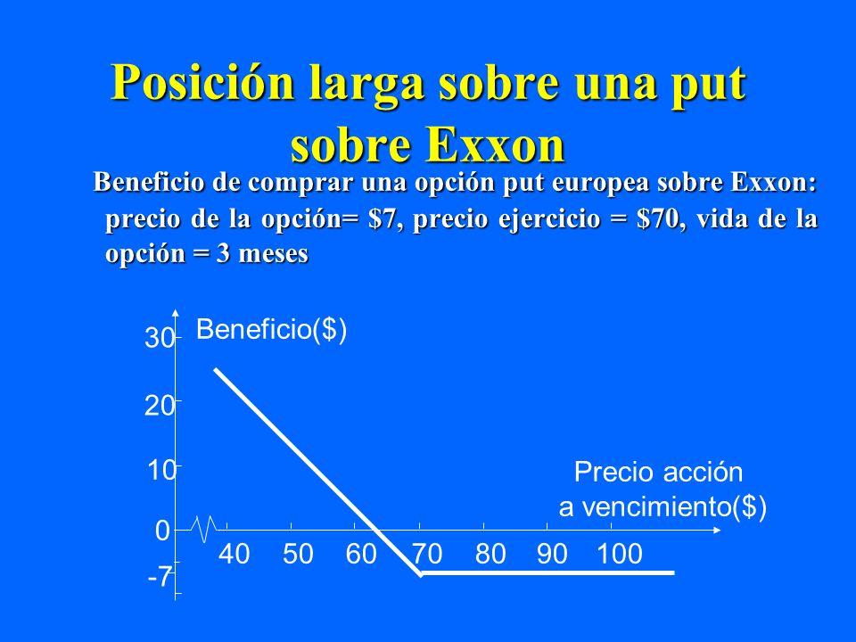 Posición corta sobre una Put sobre Exxon Beneficio de vender una opción put europea sobre Exxon: Precio de la opción = $7, precio ejercicio = $70, vida de la opción = 3 meses -30 -20 -10 7 0 70 605040 8090100 Beneficio ($) Precio opción a vencimiento ($)
