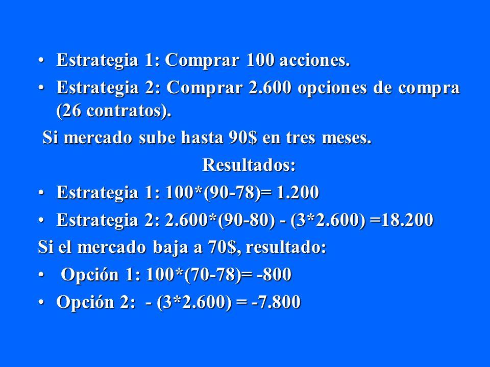 Estrategia 1: Comprar 100 acciones.Estrategia 1: Comprar 100 acciones. Estrategia 2: Comprar 2.600 opciones de compra (26 contratos).Estrategia 2: Com