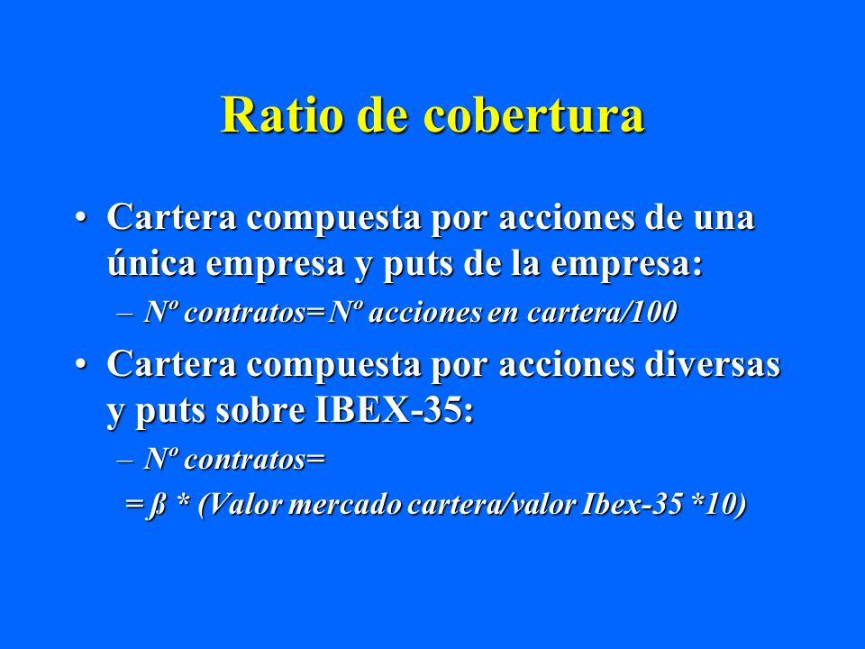 Ratio de cobertura Cartera compuesta por acciones de una única empresa y puts de la empresa:Cartera compuesta por acciones de una única empresa y puts