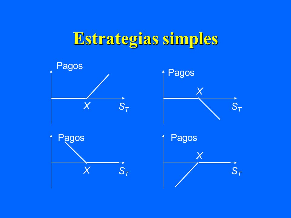 Estrategias simples Pagos STST STST X X STST STST X X