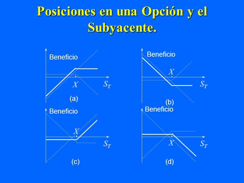 Posiciones en una Opción y el Subyacente. Beneficio STST X STST X X STST X (a) (b) Beneficio STST (c) (d)