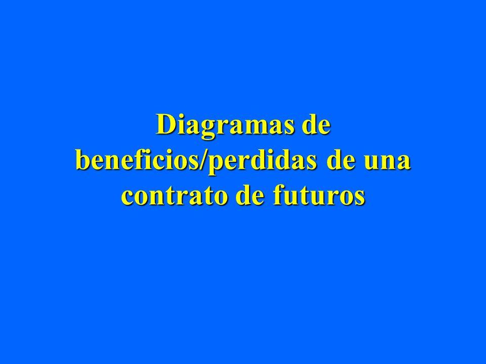 Diagramas de beneficios/perdidas de una contrato de futuros