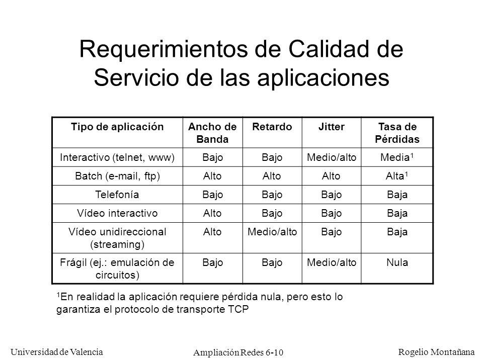 Universidad de Valencia Rogelio Montañana Ampliación Redes 6-10 Requerimientos de Calidad de Servicio de las aplicaciones Tipo de aplicaciónAncho de B