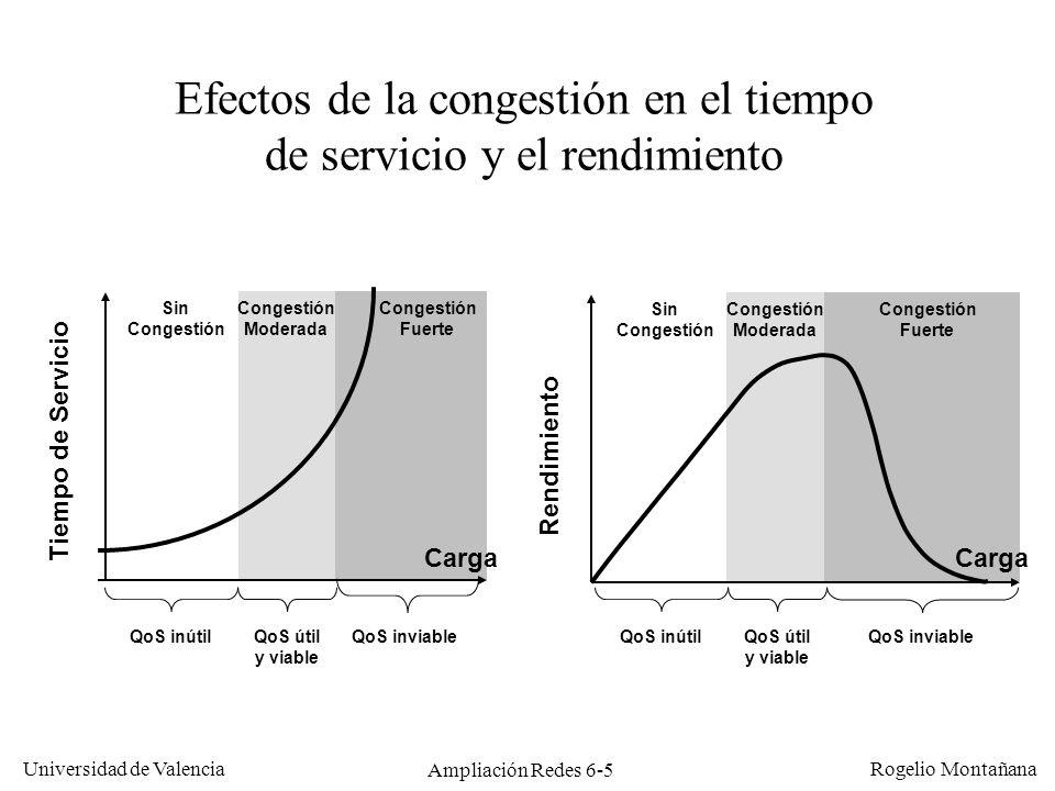 Universidad de Valencia Rogelio Montañana Ampliación Redes 6-5 Carga Rendimiento Sin Congestión Fuerte Congestión Moderada Efectos de la congestión en