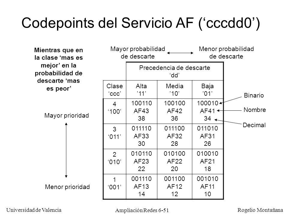 Universidad de Valencia Rogelio Montañana Ampliación Redes 6-51 Codepoints del Servicio AF (cccdd0) Precedencia de descarte dd Clase ccc Alta 11 Media