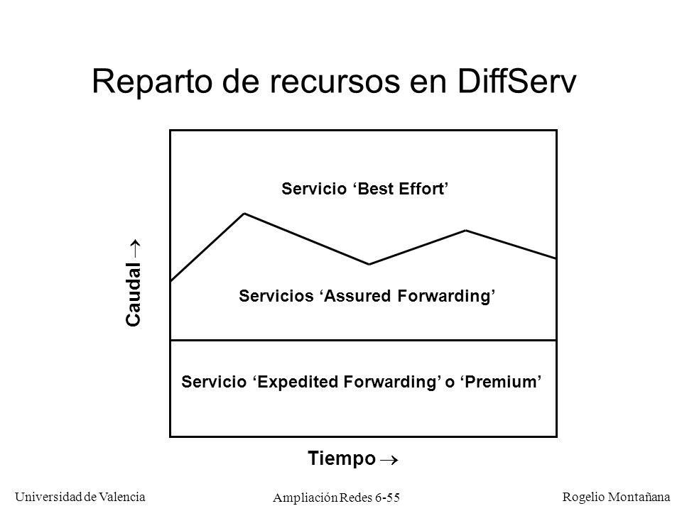 Universidad de Valencia Rogelio Montañana Ampliación Redes 6-55 Servicio Expedited Forwarding o Premium Servicios Assured Forwarding Caudal Reparto de